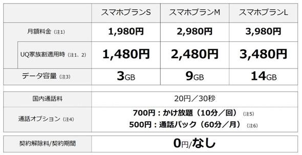 UQ mobile、縛り・違約金なしの「スマホプラン」10月から提供 ...
