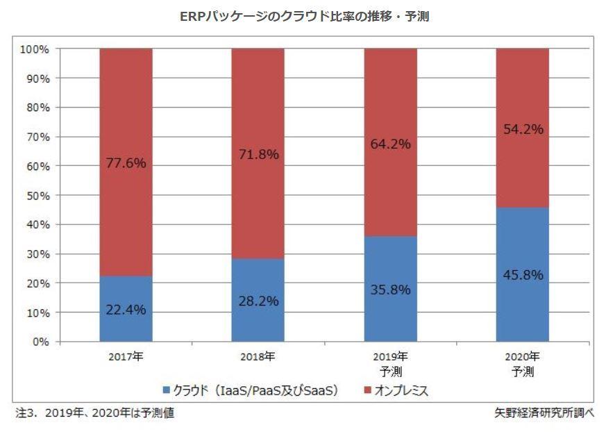 ERPのクラウドシフト進む 18年時点でユーザー企業の3割がクラウド利用 20年には45%超えか
