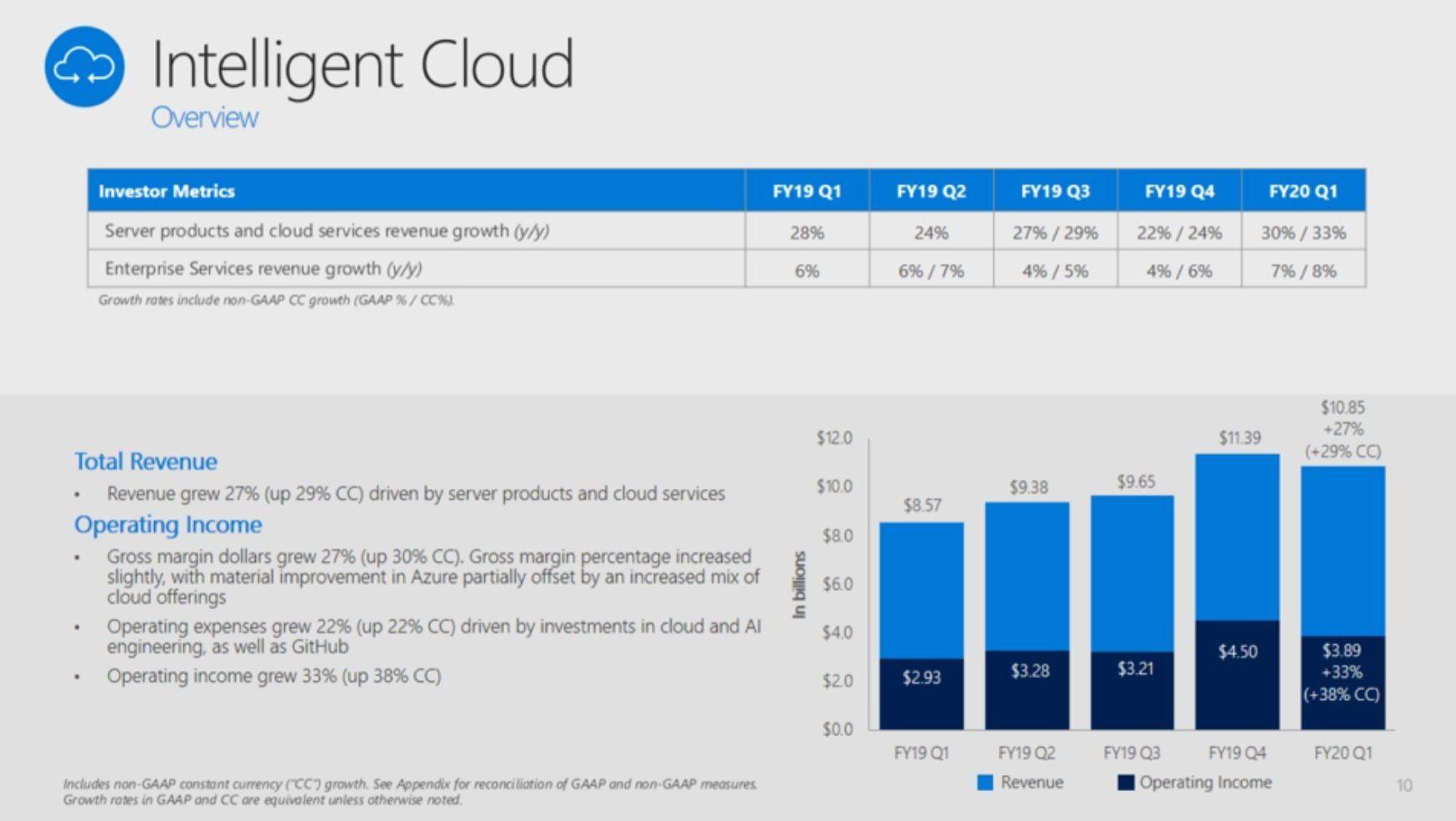 Microsoft決算は予想を上回る増収増益 クラウドが好調