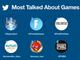 2019年、世界で最もツイートされたゲームは「FGO」