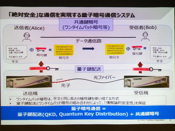 量子 暗号 通信