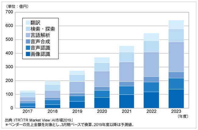 AI主要6市場規模推移および予測(2017~2023年度)