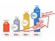 KDDI、3月3日からポイントプログラムを4段階のステージ制に サービス利用状況に応じて昇格、上位は特典が豪華に