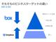 「Box」vs.「Dropbox」——独立系クラウドストレージの覇権争いはどうなる? 機能の進化から戦略を読み解く