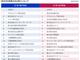 男女・文理別「就活生の注目企業ランキング」、アクセンチュアやNTTデータが不動の人気