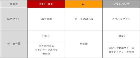 【携帯5Gプラン】ドコモ:月7650円100GB(全通信当面無制限) au:月8650円30GB(テザリング以外無制限) Softbank:月8480円50GB(動画無制限)