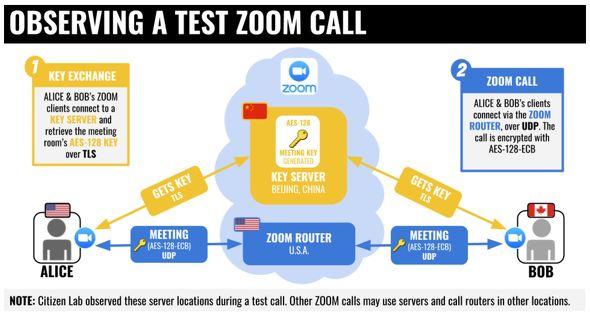 Zoom、北米のWeb会議の暗号キーを誤って中国データセンター経由にした ...