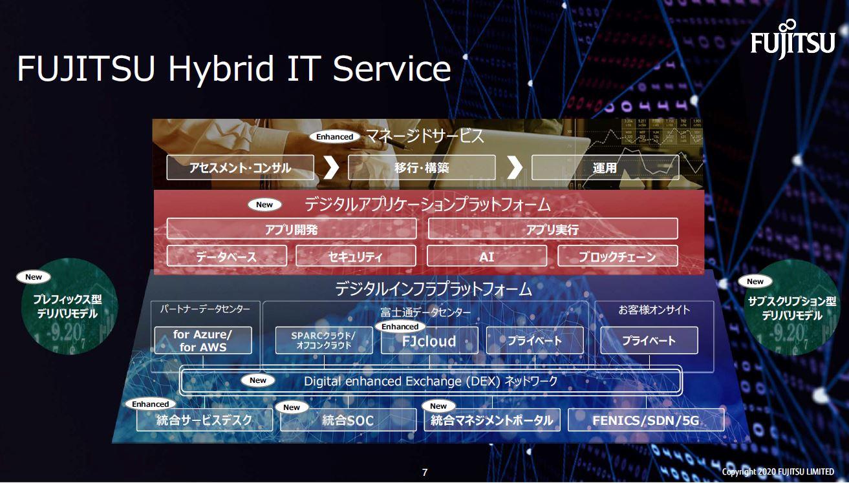 「半世紀分の知見を集約」 富士通、IT基盤の構築サービスを本格化 ハイブリッド/マルチクラウドに対応 ...