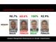 Amazon、警察による顔認識技術「Rekognition」の使用を1年間停止 #BLM