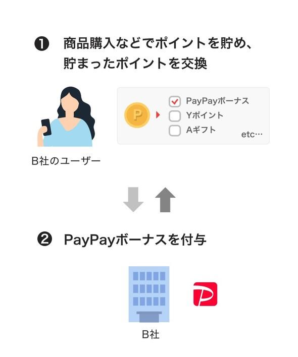 ポイント 貯め 方 paypay