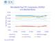 世界PC市場、新型コロナのリモートワーク需要で11.2%増──IDC調べ