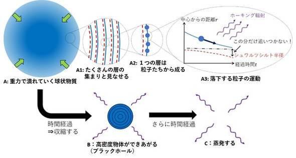https://image.itmedia.co.jp/news/articles/2007/14/ki_1609376_riken02.jpg