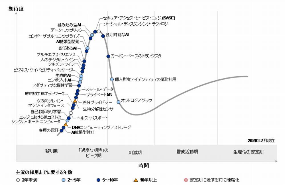 「先進テクノロジーのハイプ・サイクル」の2020年版