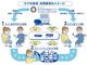 KDDI、ネット依存の患者を対象に「スマホ依存」の研究 東京医科歯科大と共同で