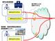 量子暗号通信で電子カルテの送信とバックアップに成功 NECとNICTなどが実験