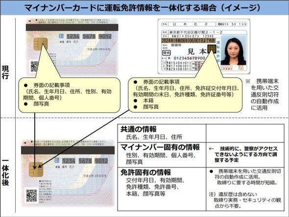 運転免許証とマイナンバーカード、2026年に一体化へ スマホに免許搭載 ...