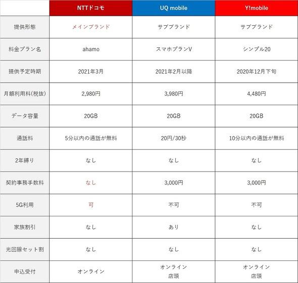 photo各社のプラン比較表