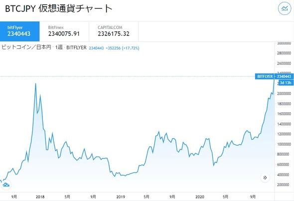 の 株価 通貨 チャート 世界 仮想