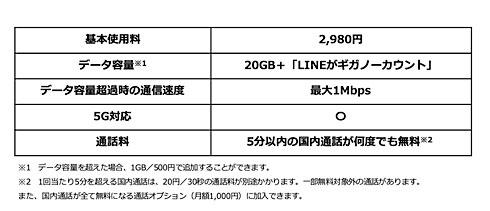 ソフトバンク 2980 円