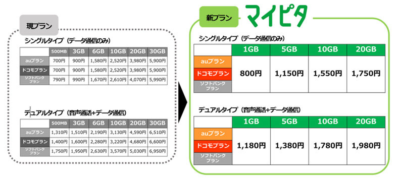「mineo」の新料金プラン。月20GBで1750円(税別)などのプランを用意