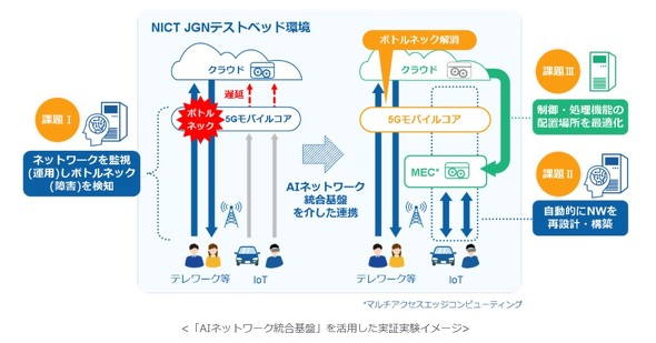 AIで5Gネットワークの障害を自動復旧 KDDIと日立など4社が実験 ...