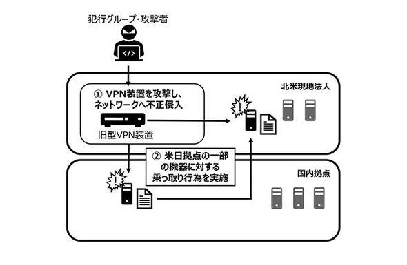 カプコン、不正アクセス被害の調査結果を公表 旧型VPN装置にサイバー ...