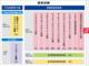 IPA、ITパスポートなど13試験の受験料値上げ 5700円→7500円に 筆記は今秋、CBT方式は来春から