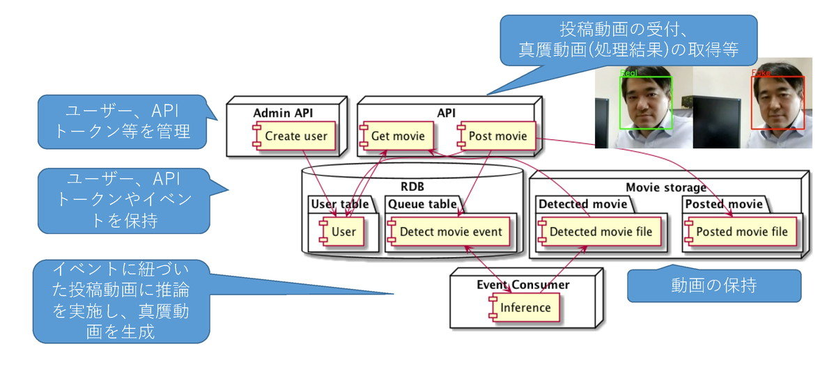 「ディープフェイク」を見破るプログラム、NIIが開発 圧縮された映像でも一定の信頼性