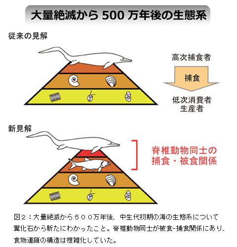 日本最古の糞化石