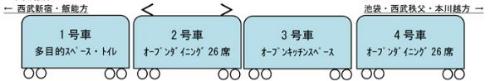 西武鉄道観光電車