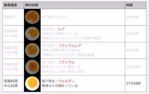 ゆで卵シミュレーター