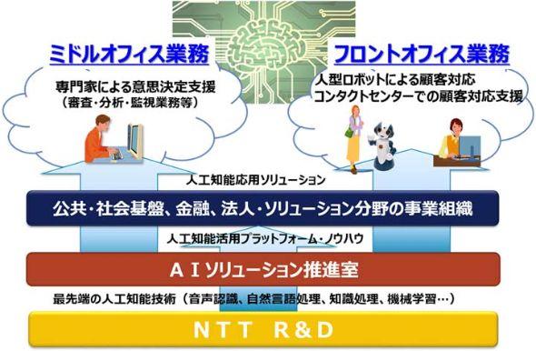 NTT�f�[�^
