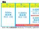 これは名案! 早起きして東西線に乗ると「商品券」贈呈 東京メトロ、通勤・通学ラッシュ緩和施策導入へ