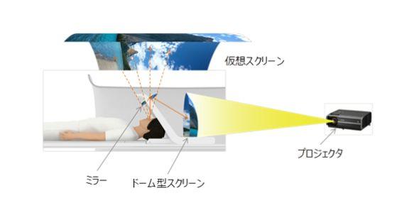 MRI検査広視野バーチャル映像表示技術