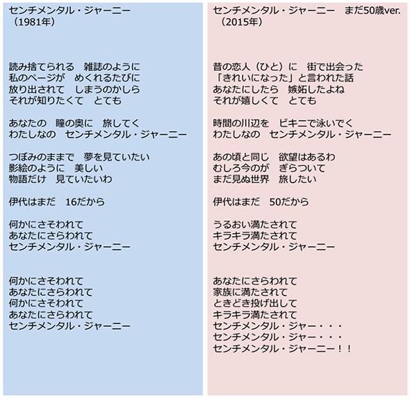 歌詞の比較