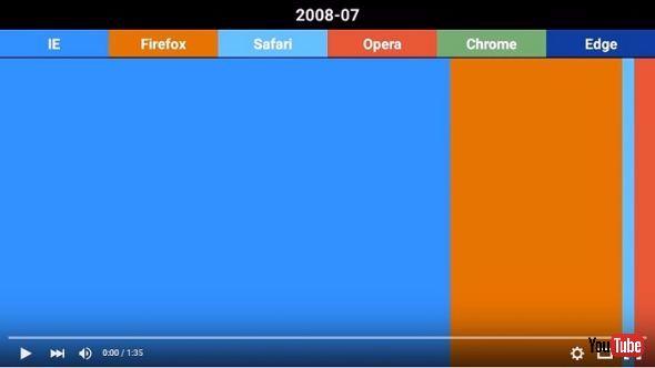 ブラウザのマーケットシェア変遷