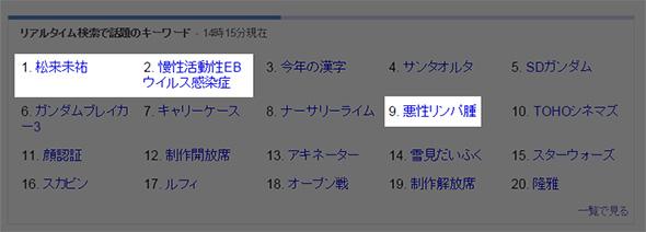 Yahoo!リアルタイム検索でも関連ワードが上位に