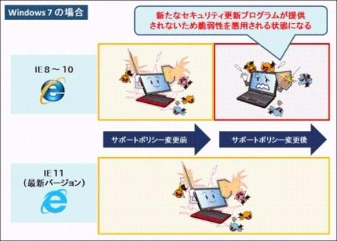 Internet Explorer注意喚起