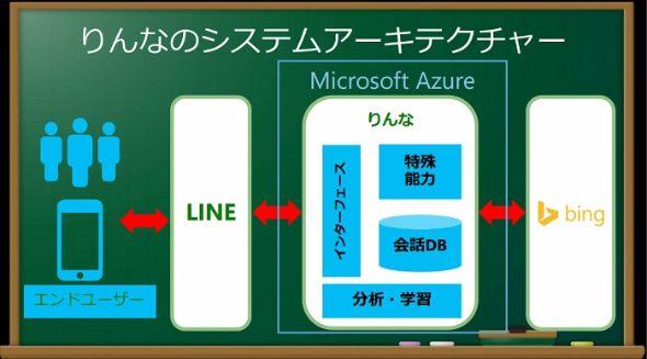 マイクロソフト人工知能