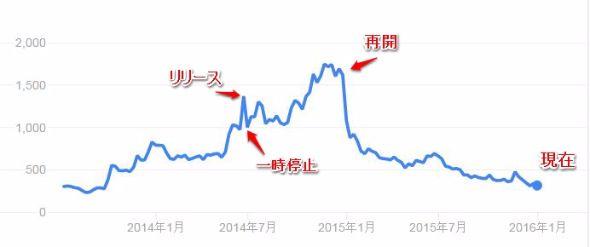ブロッコリー株価
