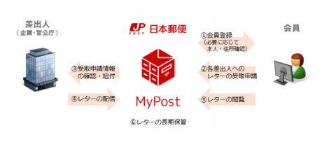 MyPost