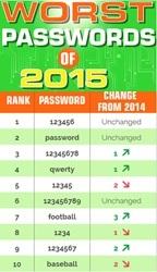 最悪なパスワード