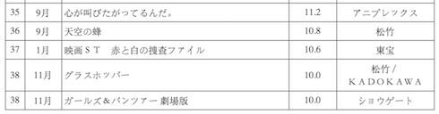 「ガールズ&パンツァー 劇場版」とうとう10億円に到達!