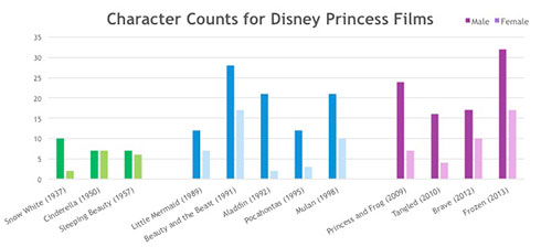 Character Counts for Disney Princess Films
