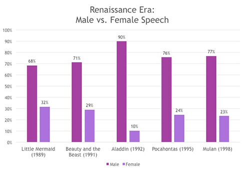 Renaissance Era:Male vs. Female Speech