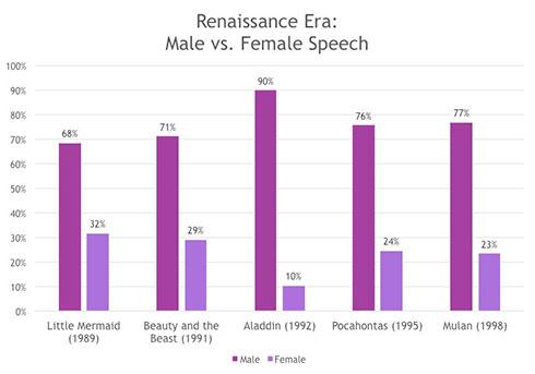 Renaissance Era:Male vs. Female Speech