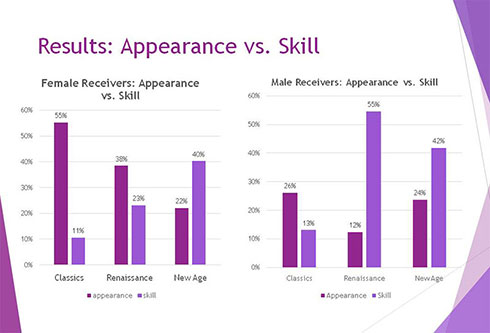 Results: Appearance vs. Skill
