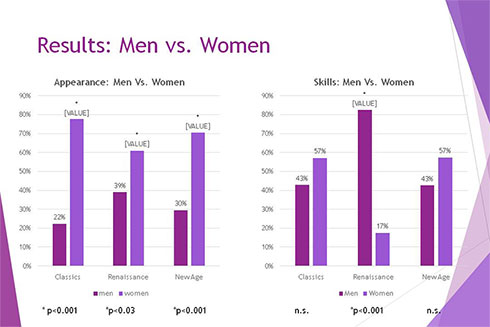 Results: Men vs. Women