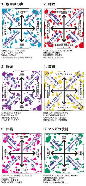 マンガと戦争展では6つのテーマをそれぞれ4象限で分け各作品を紹介(マンガと戦争展公式サイトより)