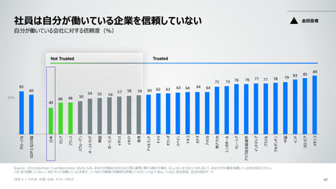 各国の「自社への信頼度」の順位表